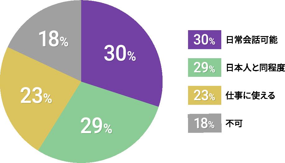 在留外国人調査:日本語能力 グラフ