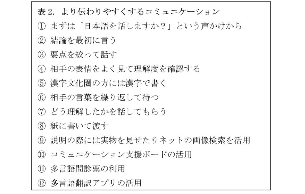 やさしい日本語の作り方